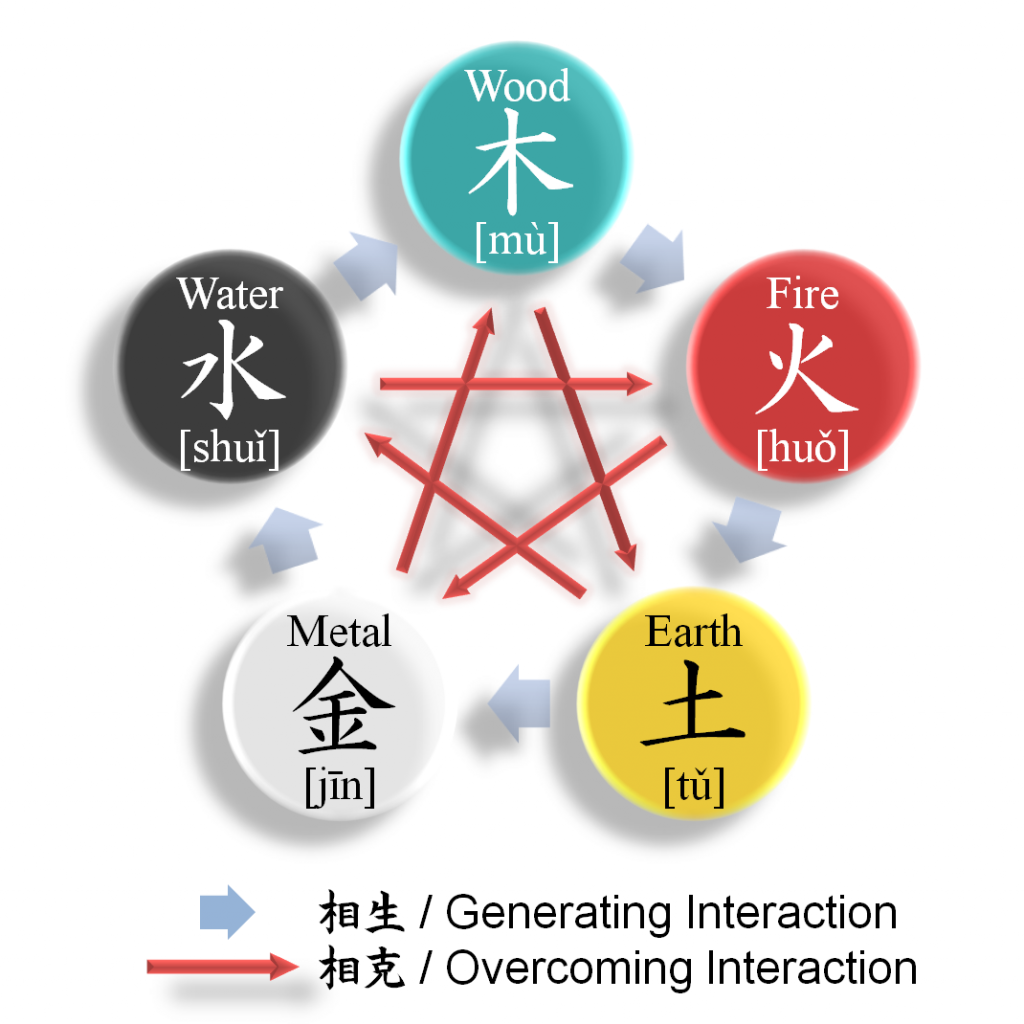feng shui 5 elements